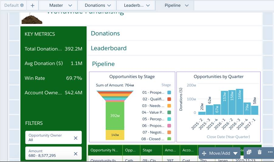 The Opportunities by Stage funnel chart and the Opportunities by Quarter bar chart are added to the container just under the Pipeline link widget, called out by a red rounded rectangle.
