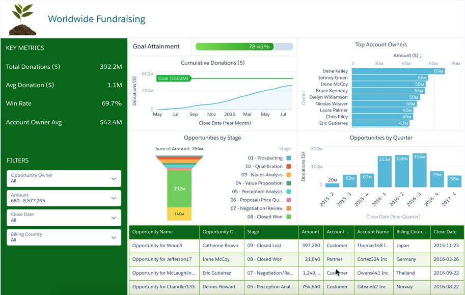 The Worldwide Fundraising - Starter dashboard offers key metrics, goal attainment, top account owners, and more in one place.