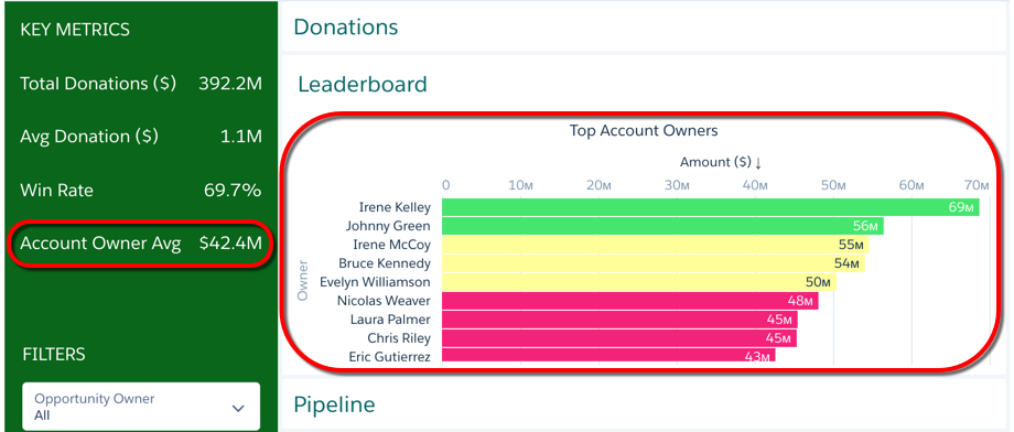 The Leaderboard page has the Account Owner Avg widget and Top Account Owners widget called out in red.