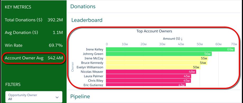 排行榜页面的帐户所有者平均窗口小部件和最高帐户所有者窗口小部件以红色标出。