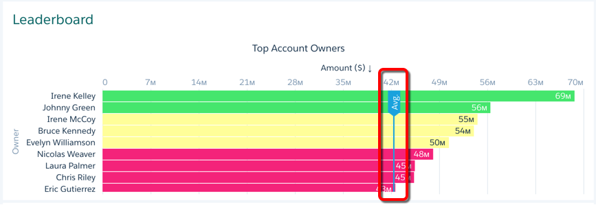 The new average line is highlighted, pulling the data from the Account Owner Avg widget.