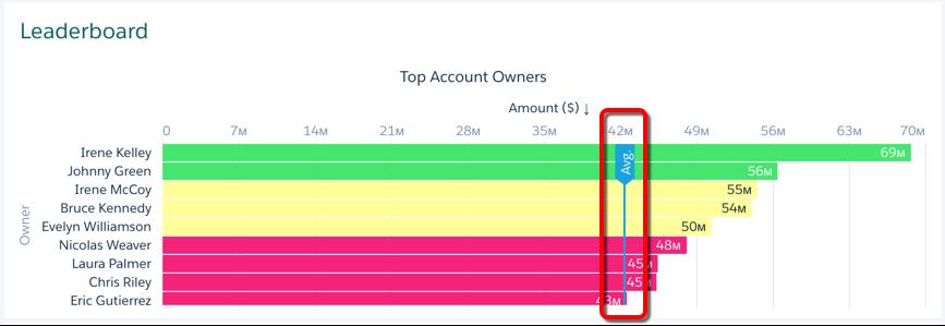 """新的平均线突出显示,从""""帐户所有者平均""""窗口小部件中提取数据。"""