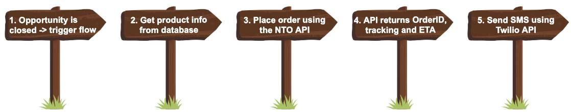 Signage illustrating the workflow. First, the opportunity is closed, which triggers a flow. Then, product info is retrieved from the database. Next, the order is placed using NTO API. After that, the API returns the OrderID tracking and ETA. Finally, an SMS is sent using the Twilio API.