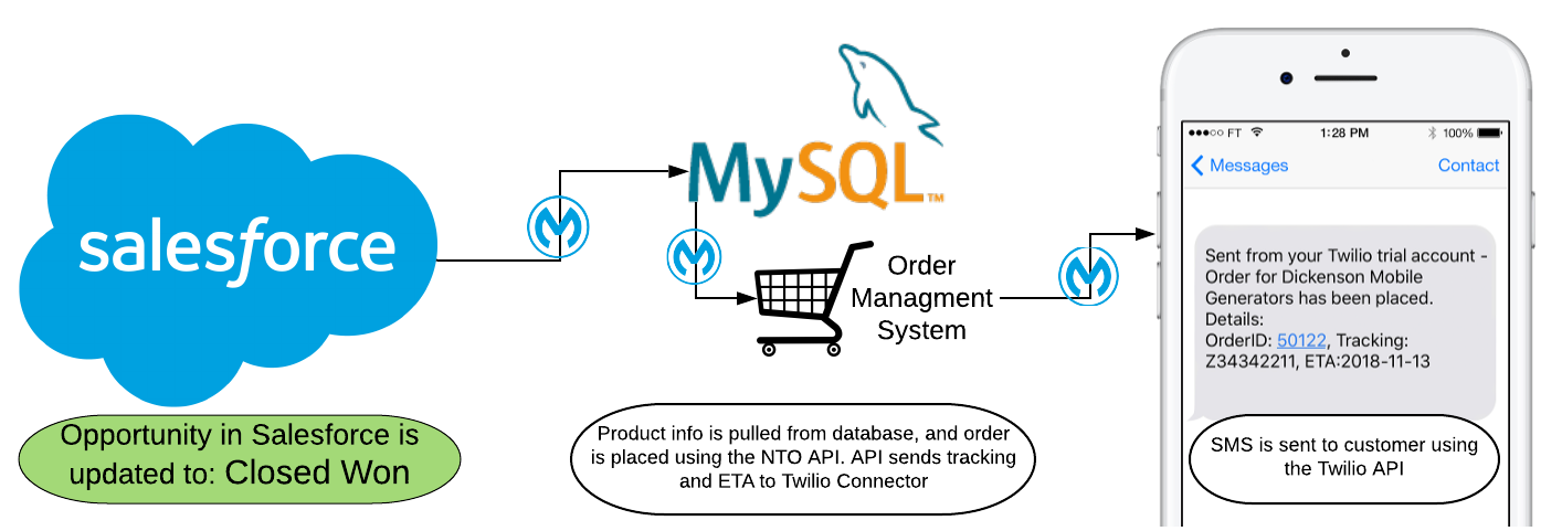 Salesforce triggers the integration on opportunity close, product data is collected from MySQL, order is placed using API and sent as an SMS using Twilio