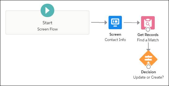 Canvas with four connected items