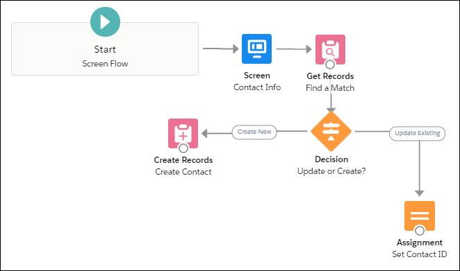 Canvas with six connected items