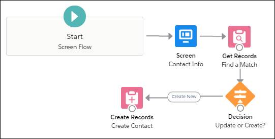 Canvas with five connected items