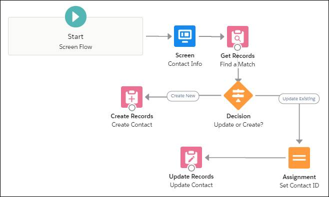Canvas with seven connected items