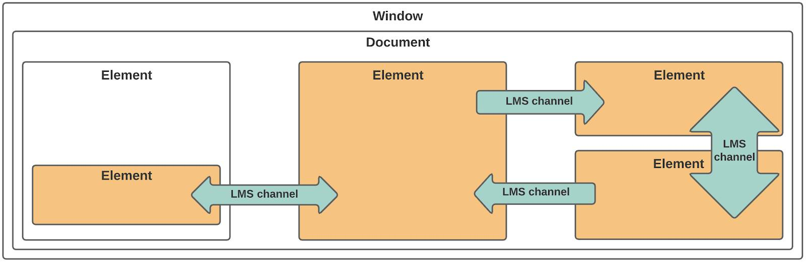 LMS communication diagram showing a document object that contains several elements, including one element within a parent element. LMS channels are represented by unidirectional and bidirectional arrows between elements.