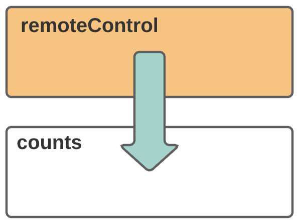 A component named remoteControl sends information to an unrelated component named counts.
