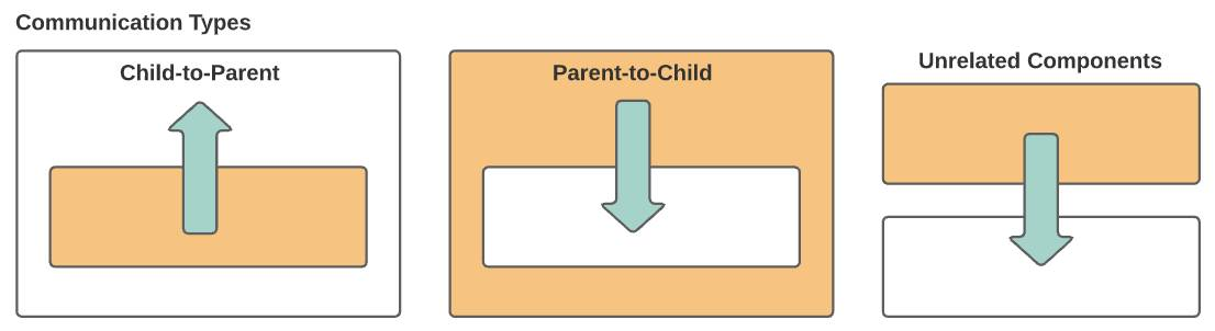 Communication types: child-to-parent, parent-to-child, and unrelated components.
