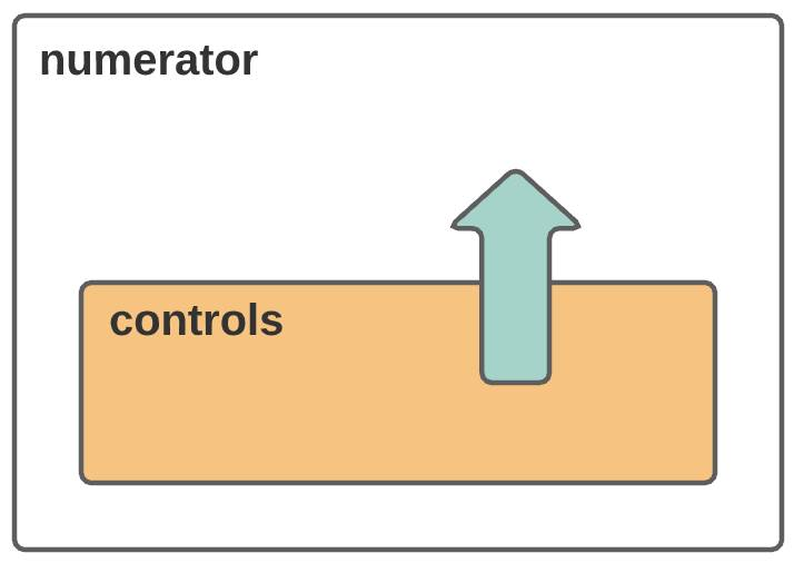 A child component named controls is contained by and communicates up to its parent, the numerator component.
