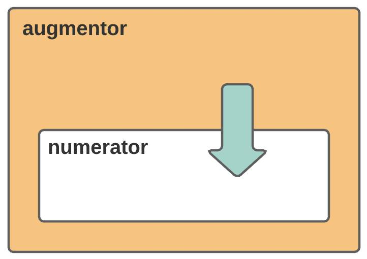 Parent-to-child communication diagram showing augmentor-to-numerator.