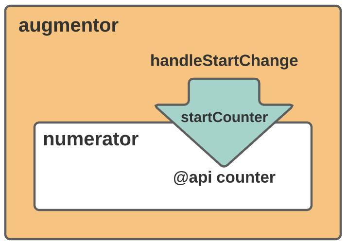 The parent component (augmentor) sends information (startCounter) to the counter property in the child component (numerator).
