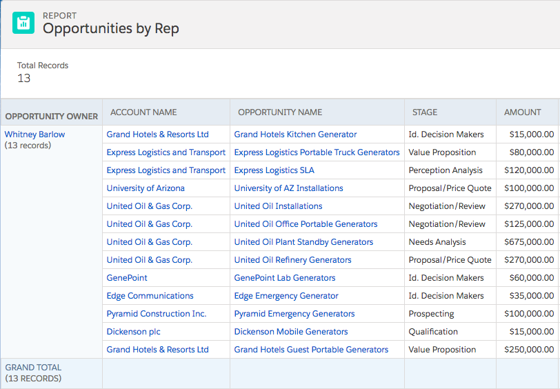 Opportunities by Rep report.