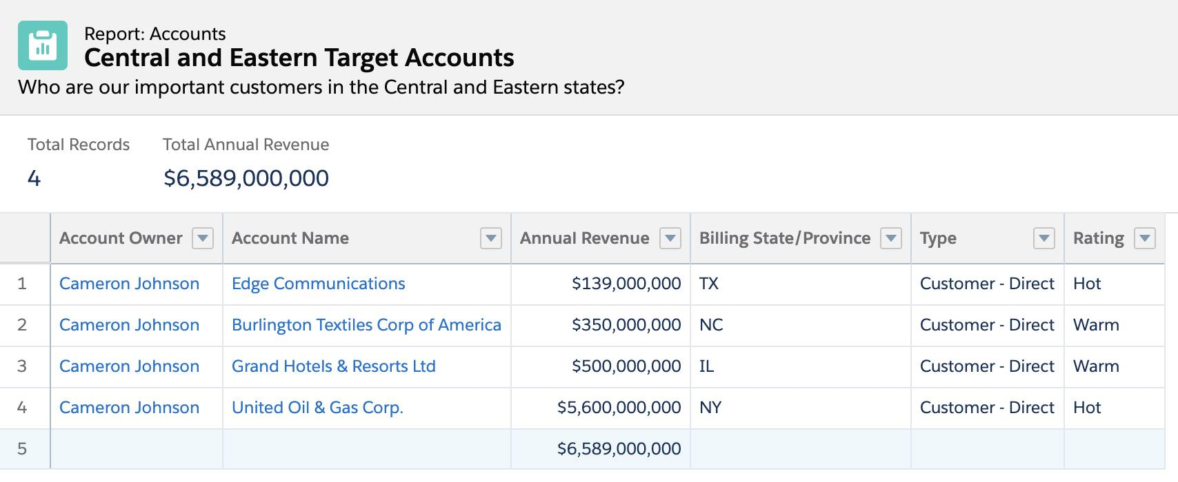 Central Eastern Target Accounts report