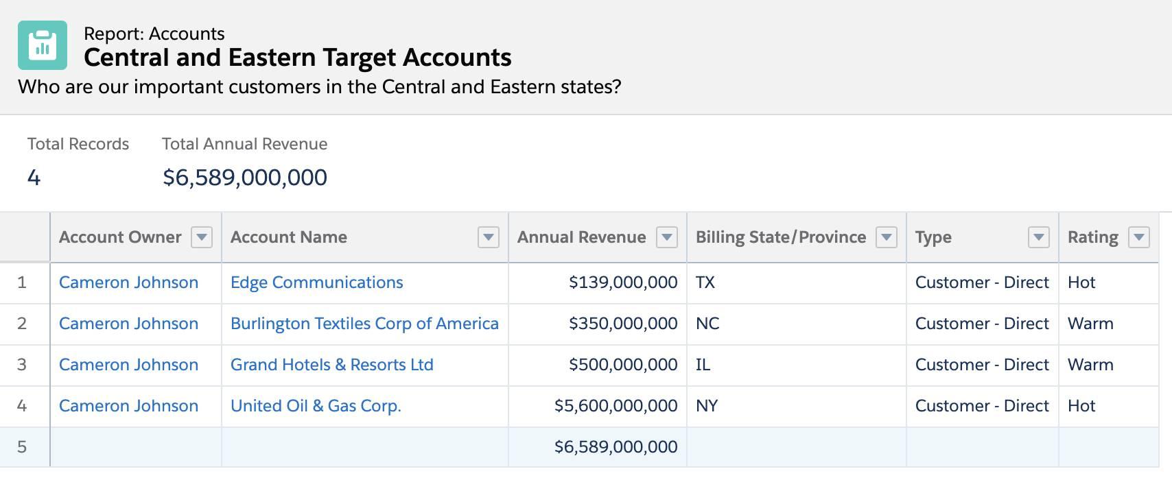Central Eastern Target Accounts (合衆国中部および東部の重要取引先) レポート