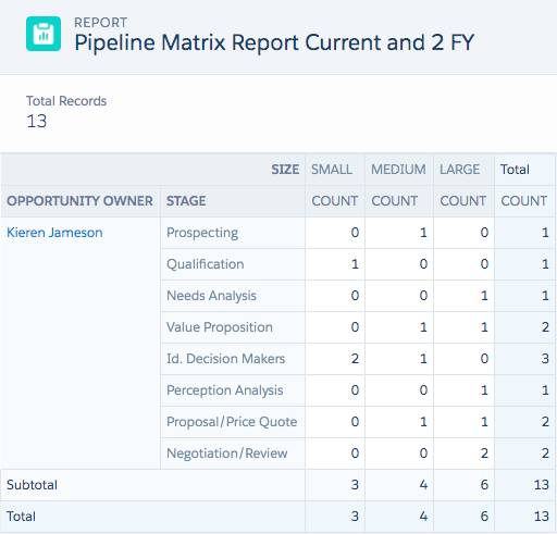 Pipeline Matrix Report Current and 2FY