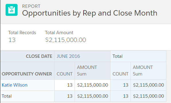 Finished Opportunities by Rep and Close Month Report.