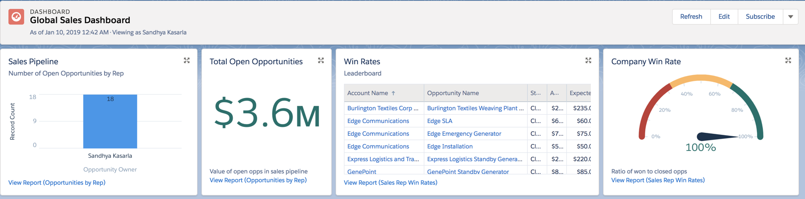 Global Sales Dashboard with components for Sales Pipeline, Total Open Opportunities, Win Rates, and Company Win Rates.