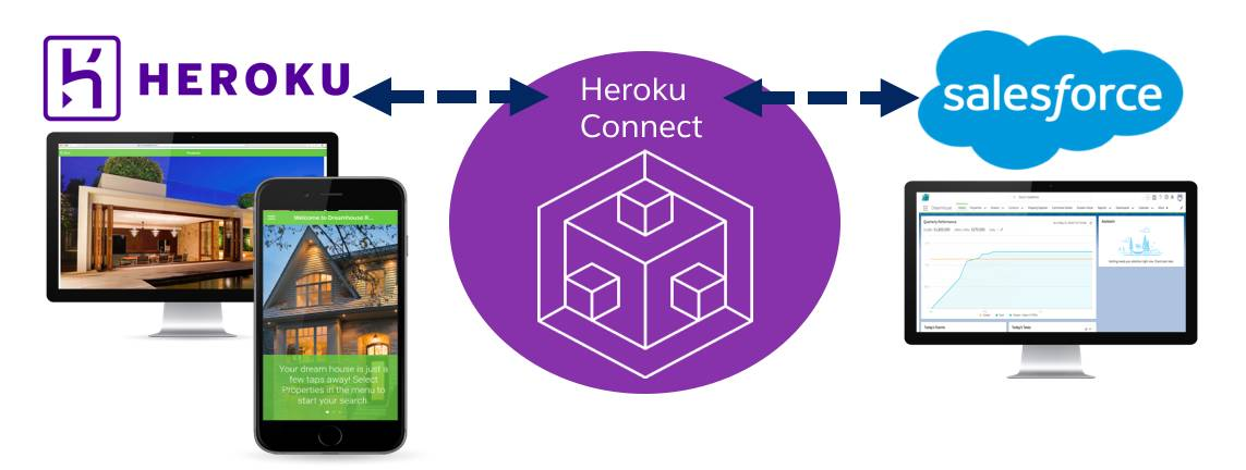 The Heroku Connect icon with two bi-directional arrows on the left and the right. The Heroku icon is connected to the Heroku Connect icon on the left with a screenshot of the Dreamhouse app displayed on iOS and a Mac. The Salesforce icon is connected to Heroku connected on the right with a monitor displaying the dreamhouse data in an org.