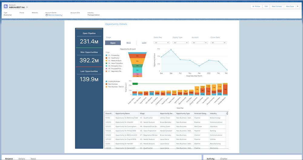 Account page containing Opportunity Details dashboard