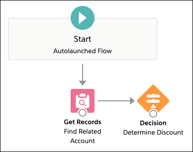 A view of the Flow Builder canvas after adding the Determine Discount Decision element