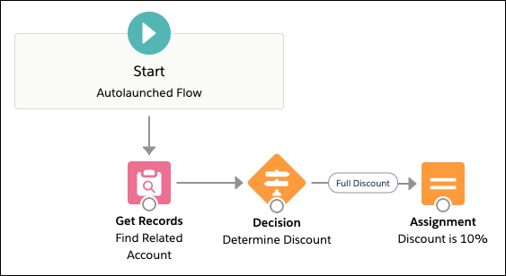 A view of the Flow Builder canvas after the full discount assignment step