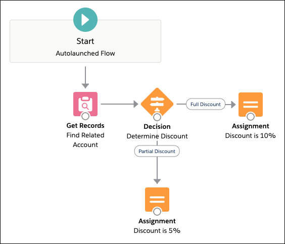 A view of the Flow Builder canvas for the partial discount assignment step
