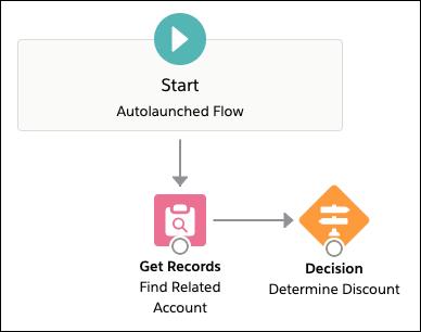 [Determine Discount (割引の判断)] 決定要素を追加した後の Flow Builder キャンバスのビュー