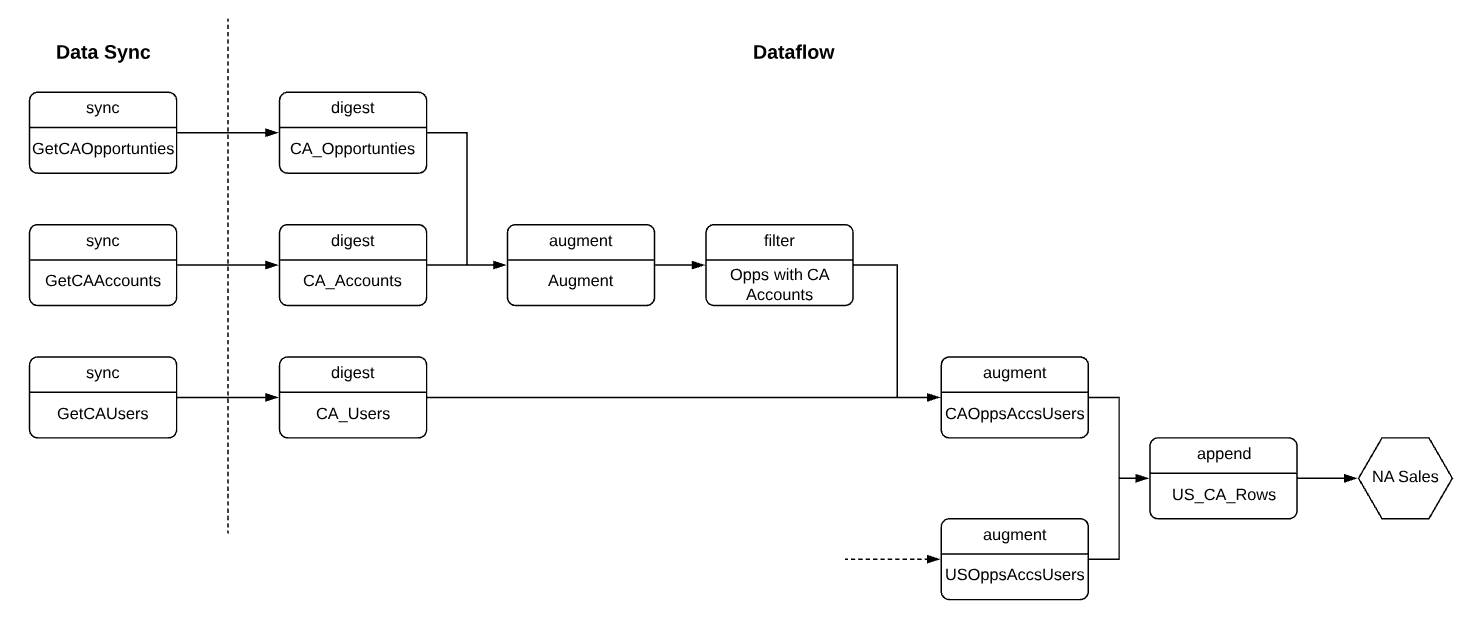 Diagram showing the transformations used to combine and filter synced opportunity, account, and user data from the Canada org in the dataflow