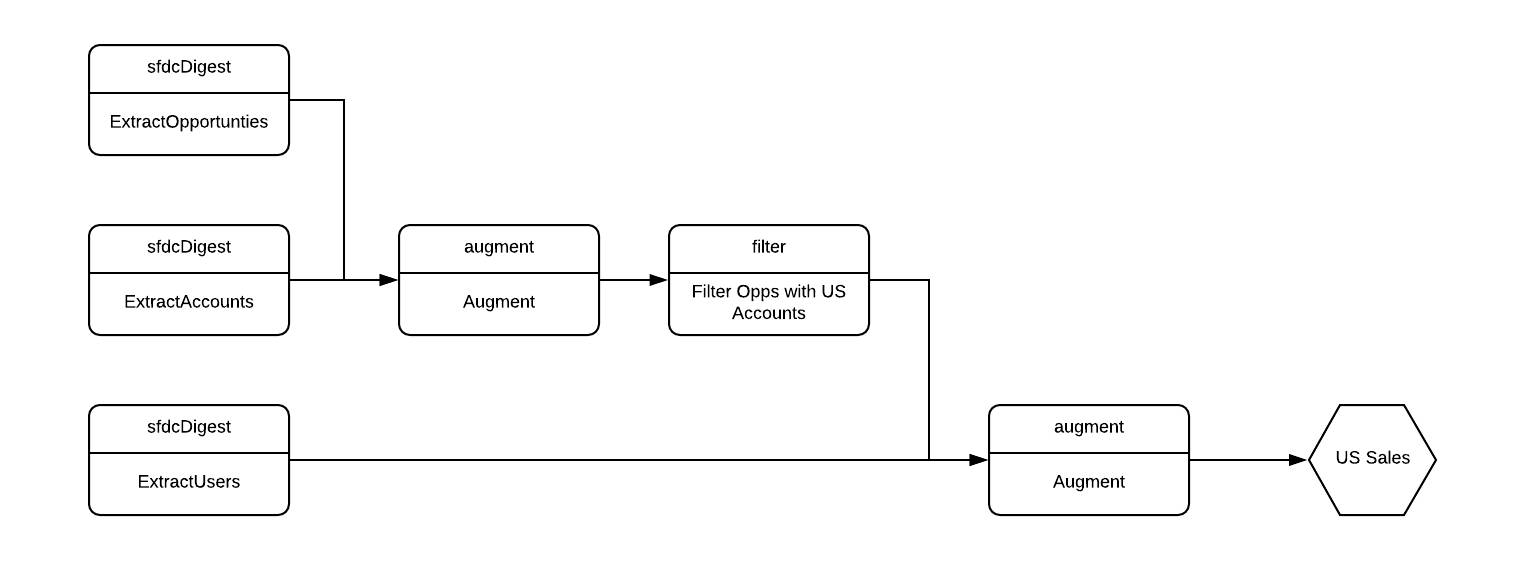 Diagram showing the transformations used to extract and combine local opportunity, account, and user data in the dataflow