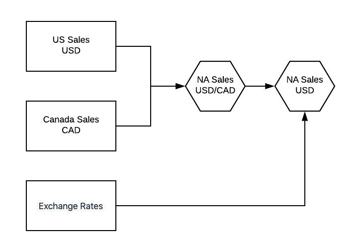 Diagram showing the high-level flow of data to create the North America Sales dataset