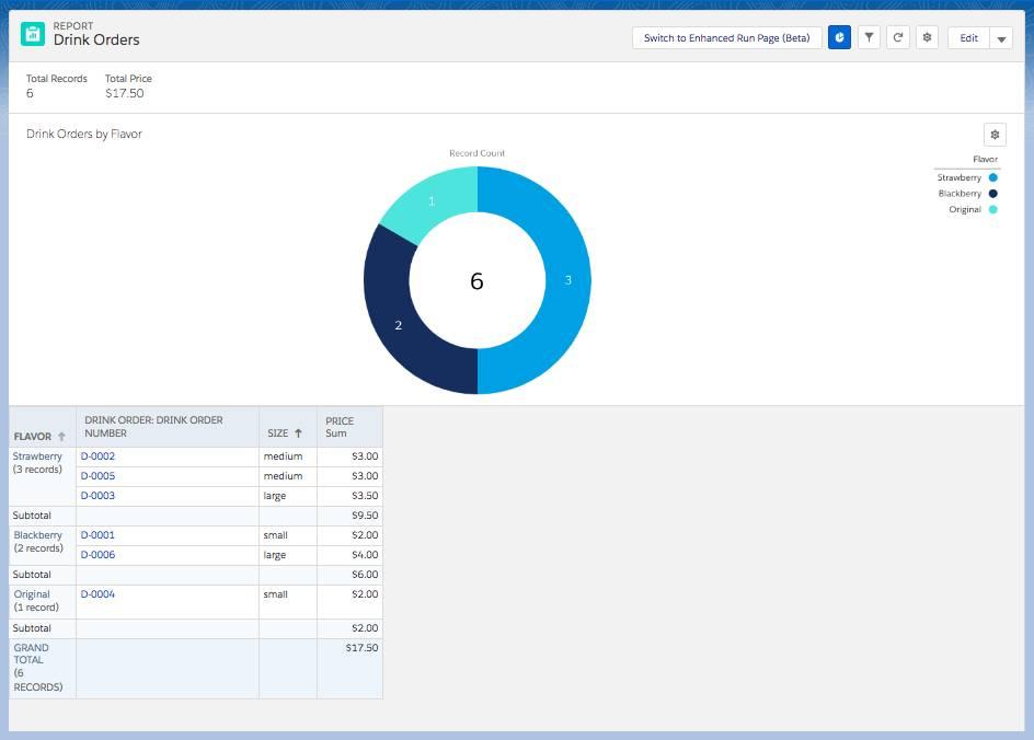 Captura de tela do relatório final com gráfico mostrando os dados ao passar o cursor sobre a seção Blackberry (Amora) do gráfico de anel