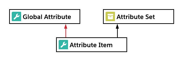 Relationship diagram including global attribute, attribute item, and attribute set