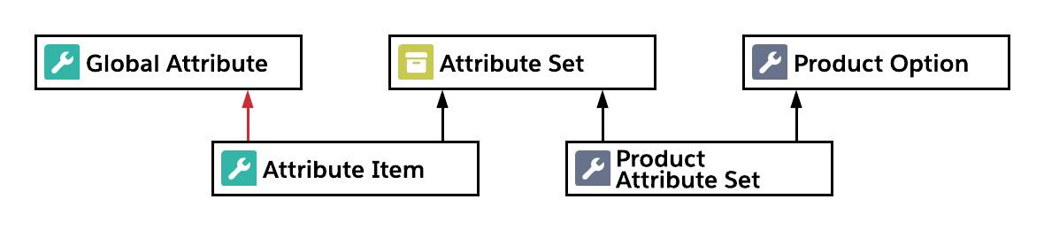 Diagram relating attribute set, product attribute set, and product option