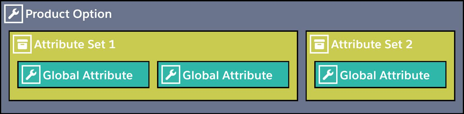 Diagram of attributes within attribute sets within a product option