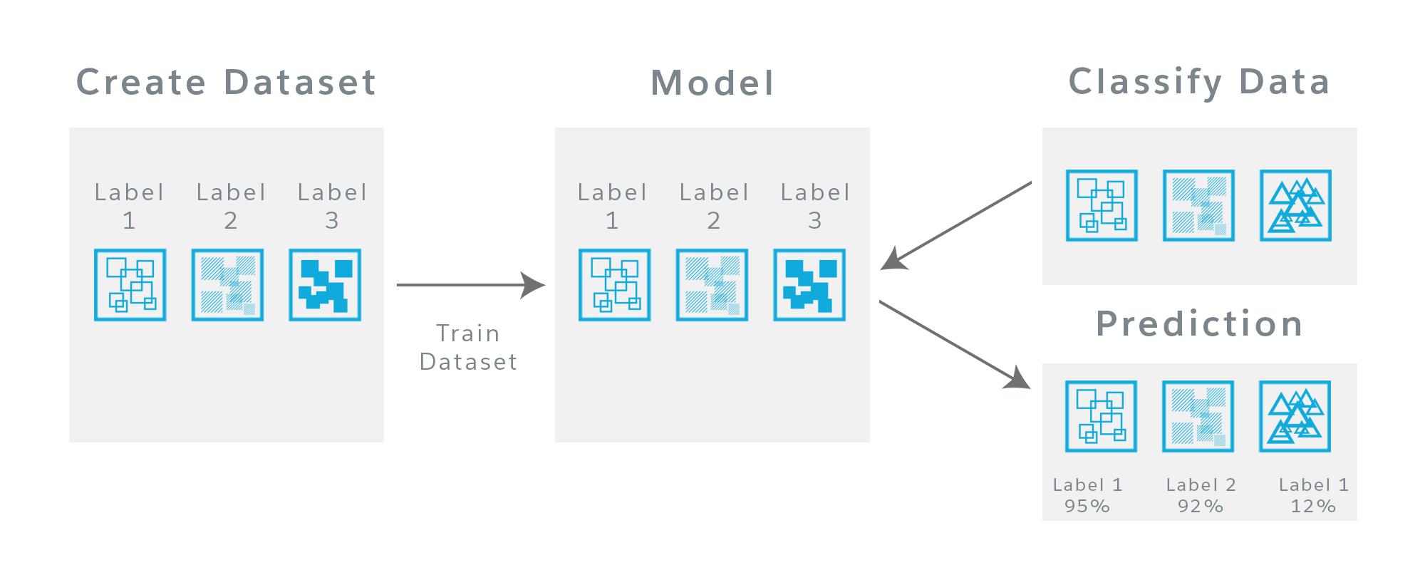 データセット、モデル、予測の関係を示す図