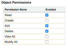 Object Permissions checkboxes with Read, Edit, and Delete enabled.