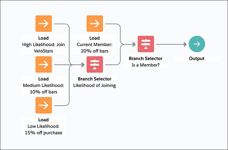 VeloMateo Next Best Action strategy layout