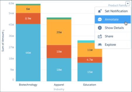積み上げ横棒グラフで、ドロップダウンメニューが表示され、[Annotate (アノテーションを追加)] が選択されています。