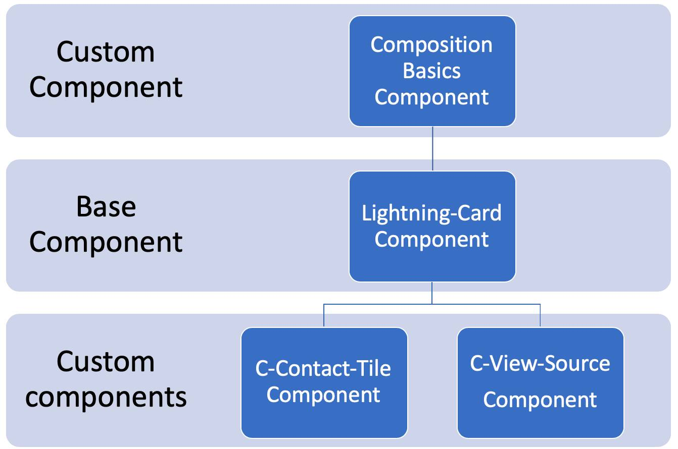 Hierarchical diagram of components building out the CompositionBasics component