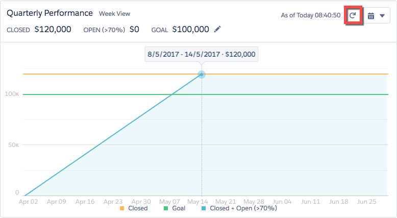 Quarterly performance chart with the refresh button highlighted. After you closed the opportunity the chart shows $120,000 in sales. That is $20,000 over your initial $100,000 goal