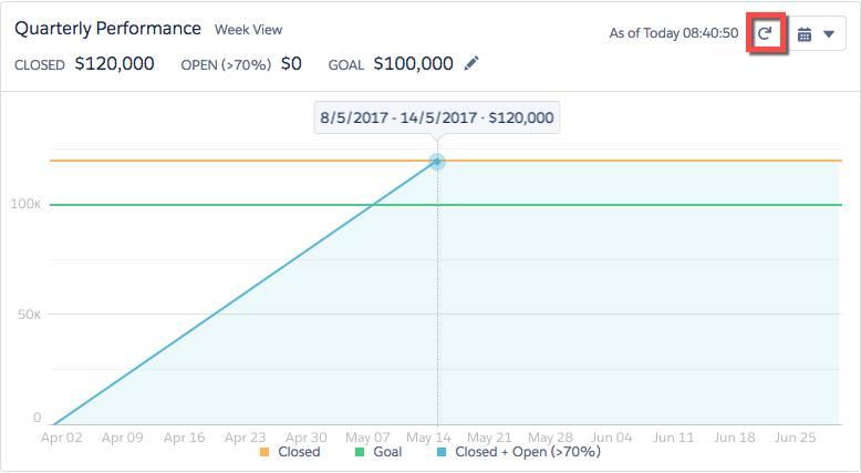 Gráfico de desempeño trimestral con el botón actualizar resaltado. Tras cerrar la oportunidad, el gráfico muestra 120.000 $ en ventas. Son 20.000 $ por encima de su objetivo inicial de 100.000 $