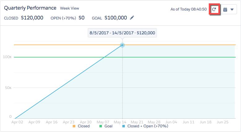 Diagramme des performances trimestrielles avec bouton rafraîchir en surbrillance. Une fois que vous aurez fermé l'opportunité, le diagramme affichera 120000$ de ventes. C'est 20000$ de plus que votre objectif initial de 100000$.