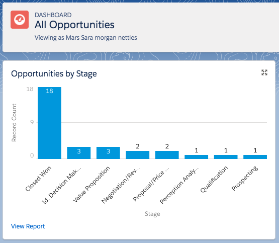 The final dashboard is a vertical bar chart component with opportunities grouped by stage. The dashboard name is All Opportunities and the title is All Opportunities by Stage.