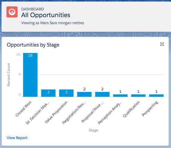 El tablero final es un componente de gráfico de barras verticales con oportunidades agrupadas por etapa. El nombre del tablero es Todas las oportunidades y el título es Todas las oportunidades por etapa.