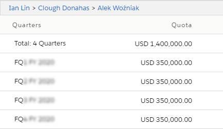 Quota data for Alek for four quarters.