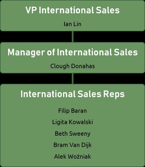 Org chart of Ian's team.