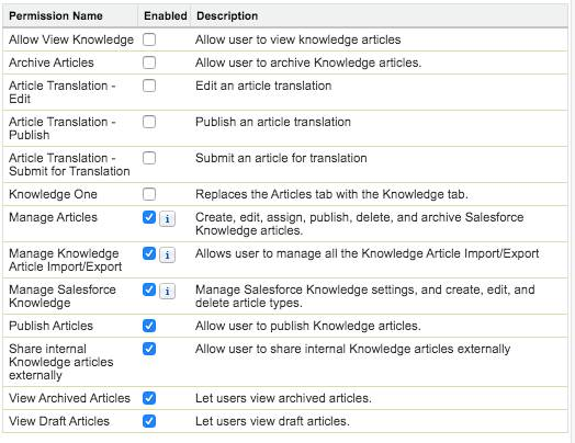 List of Knowledge Management App Permissions with five options selected.